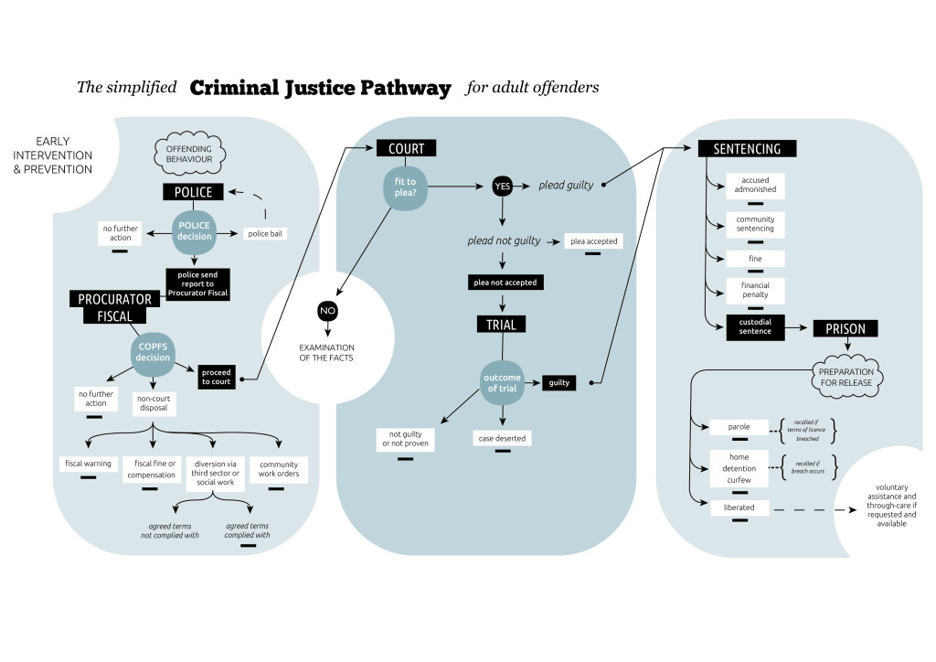 Flow chart of the Criminal Justice Pathway for People with Learning Disabilities