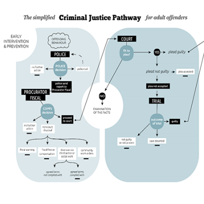 SOLD simplified Criminal Justice Pathway for adult offenders